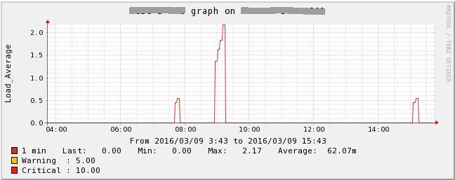 OpenBSD SNMP v2c check   ⌨ Labor omnia vincit ☮