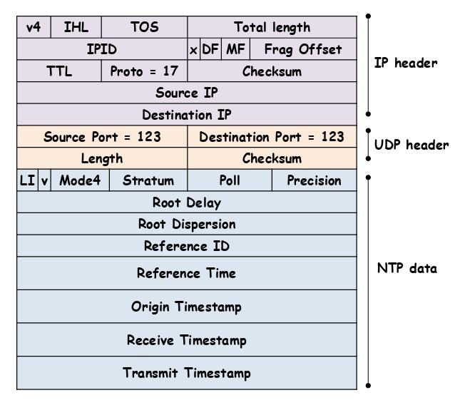 NTP package